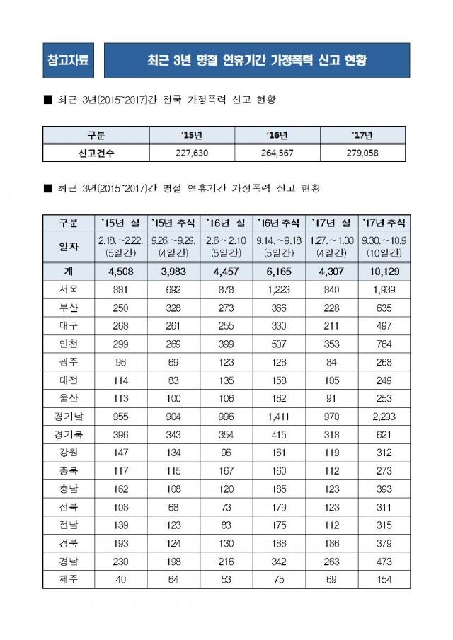 180911_김도읍의원실_보도자료18_명절, '가정폭력'신고 평소보다 47%나 더 많이 발생003.jpg