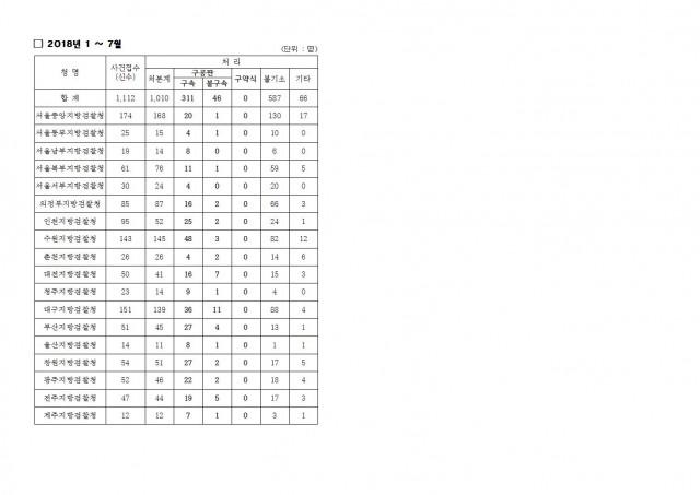 20181008 [김도읍의원실 보도자료] 최근 5년간 살인사건 접수 서울중앙지검 453.9%로 가장 크게 증가, 반면 부산지검은 70.9% 감소005.jpg