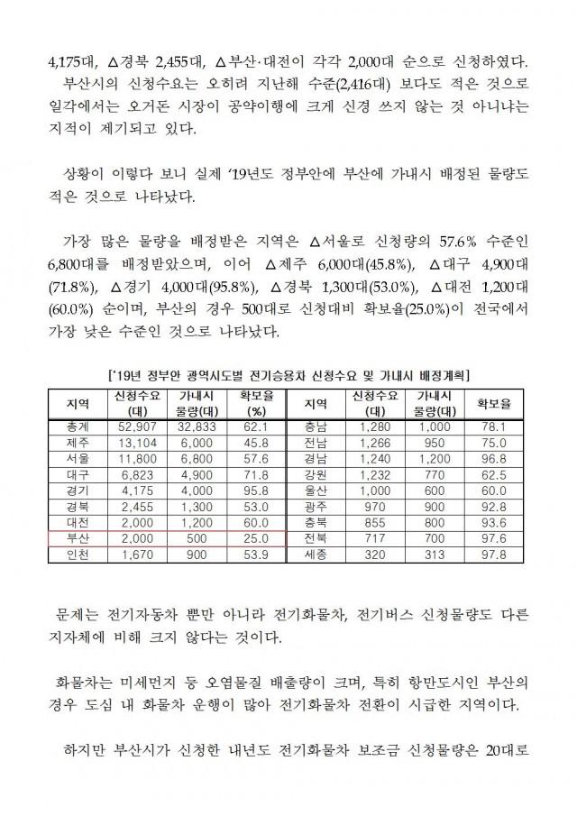 20181118 [김도읍의원실 보도자료] 미세먼지 저감 노력에 의지 없는 부산시002.jpg