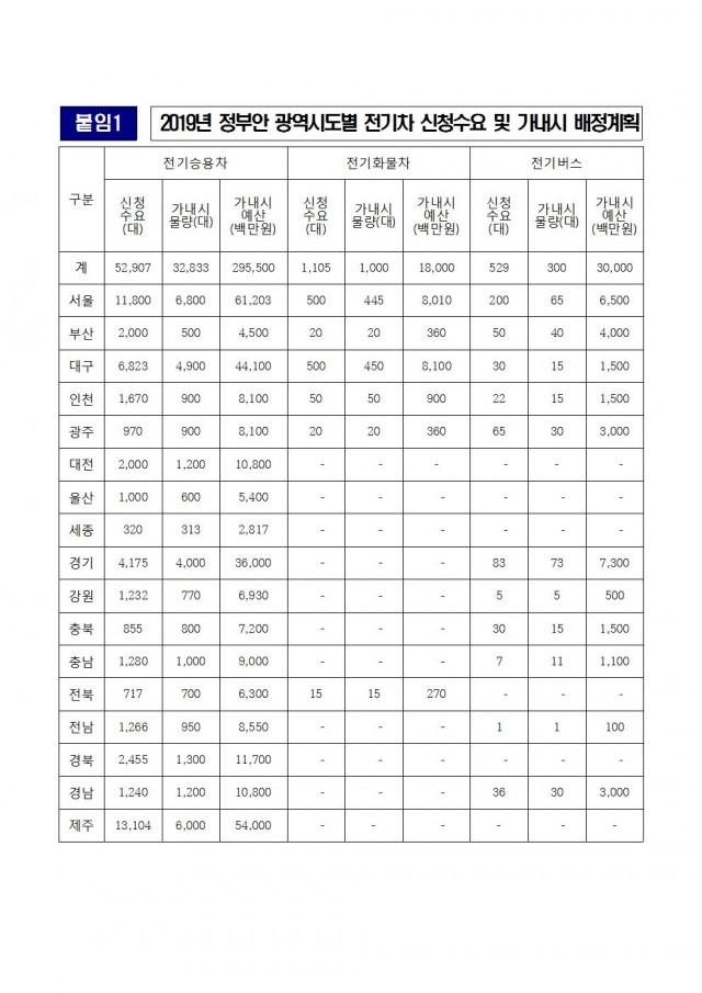 20181118 [김도읍의원실 보도자료] 미세먼지 저감 노력에 의지 없는 부산시004.jpg