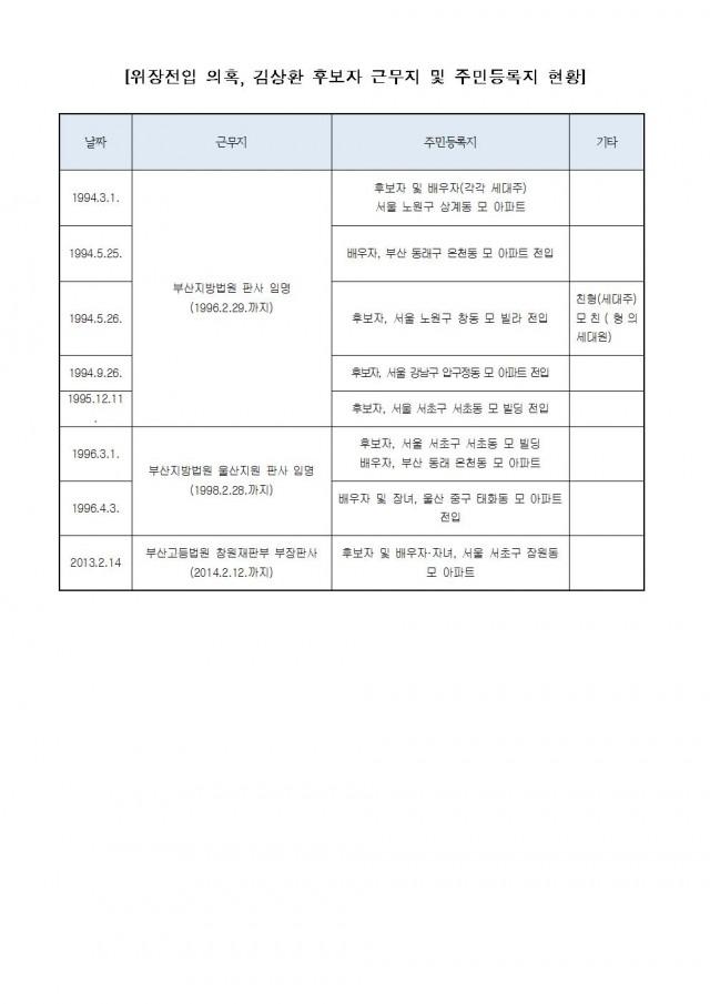 20181125[김도읍의원실 보도자료] 김상환 대법관 후보자도 5차례 위장전입 의혹003.jpg